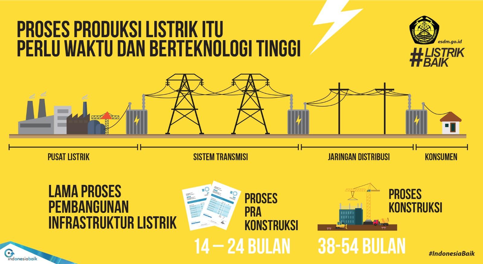 Alur produksi daya listrik bertekanan tinggi di Indonesia